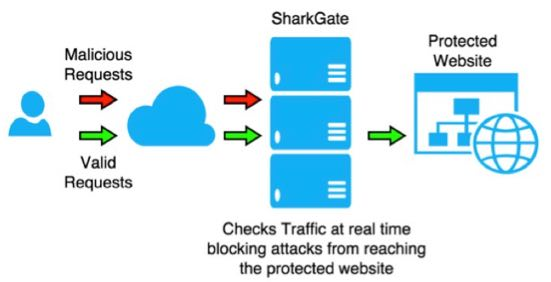 SharkGate - Website Security - Protect your website from hackers